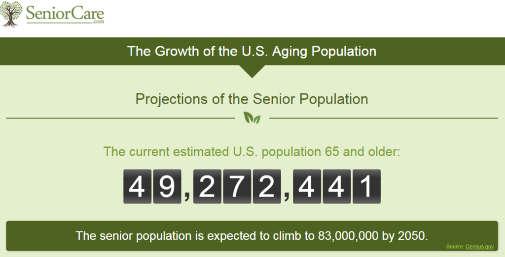 live ticker - senior population 65+ United States - SeniorCare