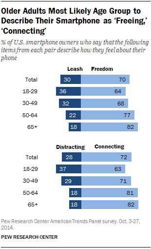seniors smartphones liberating.Pew