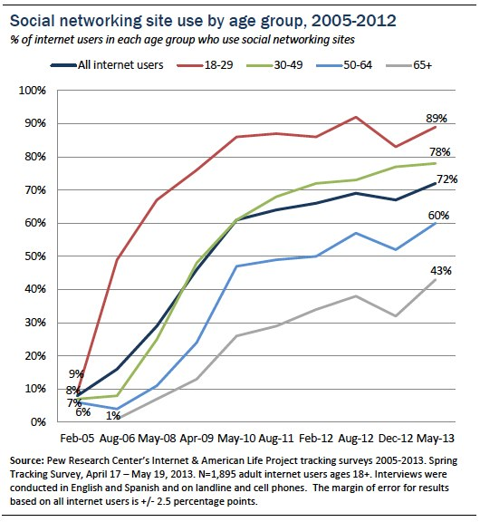 Chart - social networking by age group, growth 2005-2012, Pew