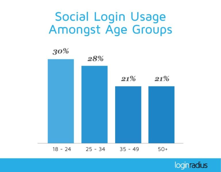 chart - social sign-on trends by age group - LogIn Radius