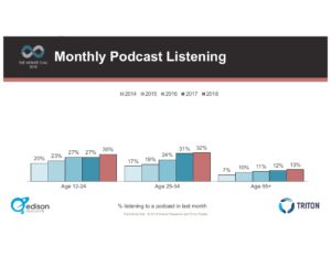 Monthly Podcast Listening