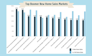 top new home sales markets baby boomers.SeniorHousingNews
