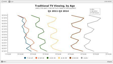 Chart - Traditional TV Viewing By Age - MarketingCharts.com