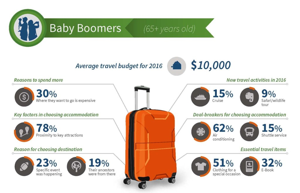 TripAdvisor Trip Barometer - Travel Budget 65 plus seniors, including some baby boomers