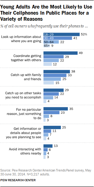 Chart - Young adults are more likely to use their cell phones in public places