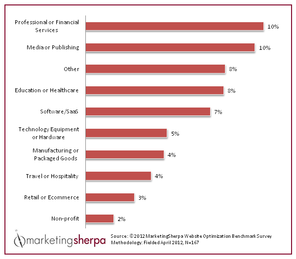 MarketingSherpa chart showing website conversion rates by industry, including financial services, travel, healthcare, technology, and not for profit