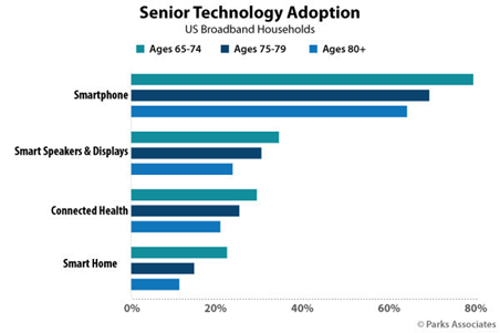 Seniors Adopt Technology