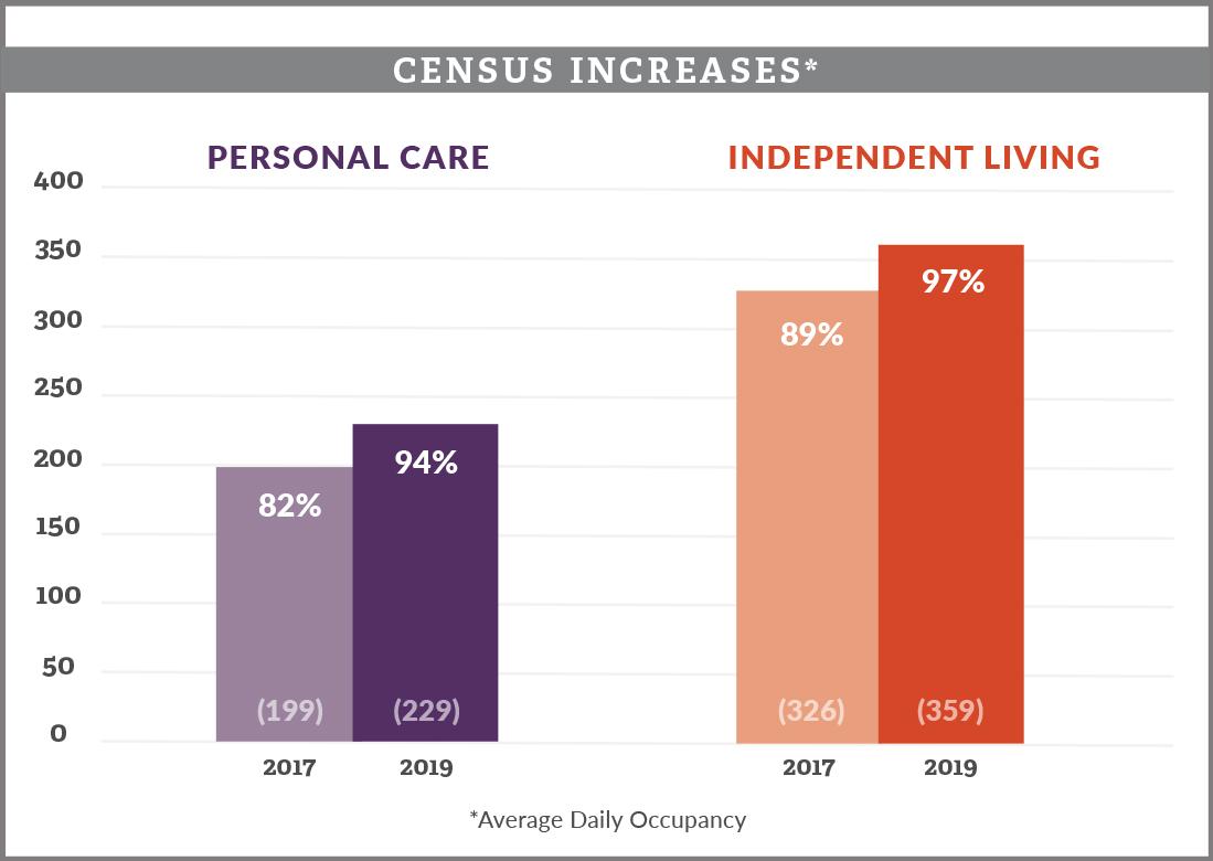 Phoebe Census Increase Chart